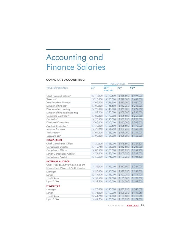 robert half salary guide 2015 accounting and finance