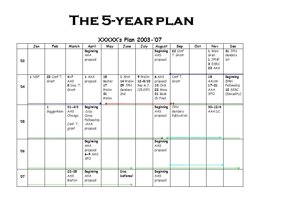 guide to creating a five year plan