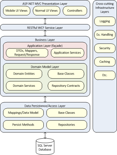 application architecture guide layer diagrams