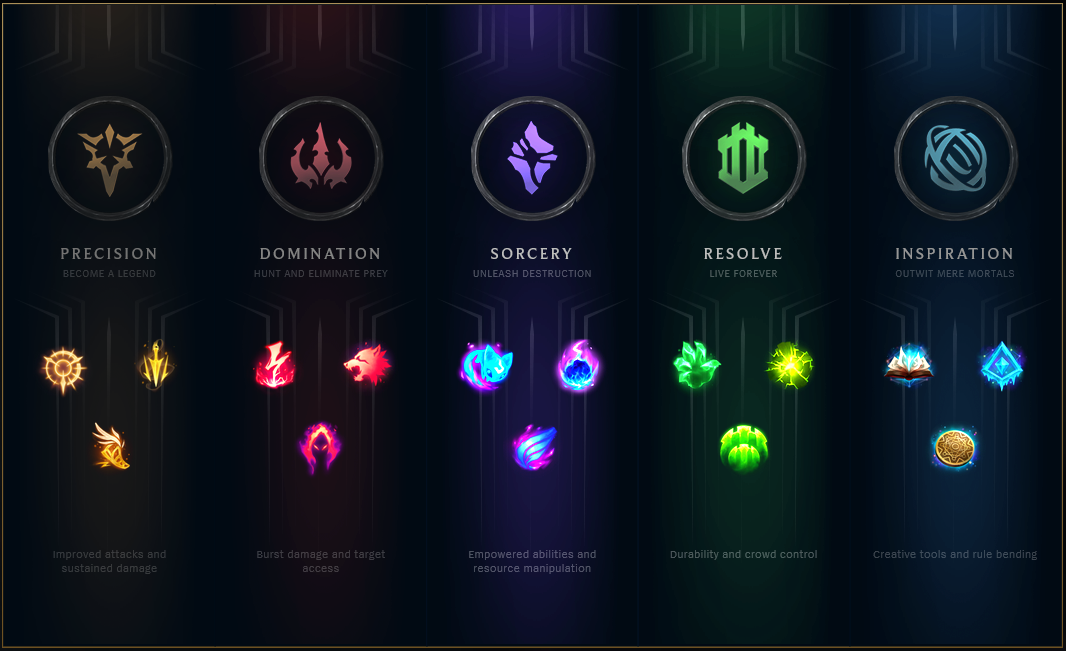 league of legends basic strategy guide
