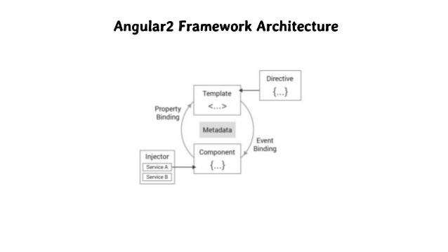 angular style guide for app architecture