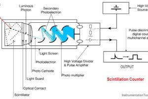 guided radar level measurement theory