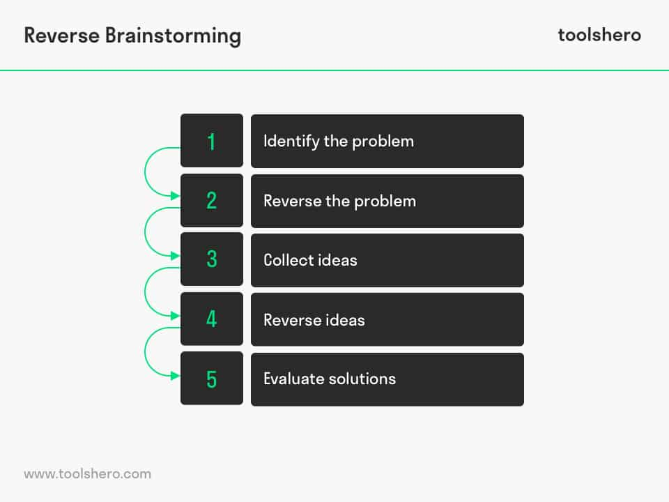 the step by step guide to brainstorming